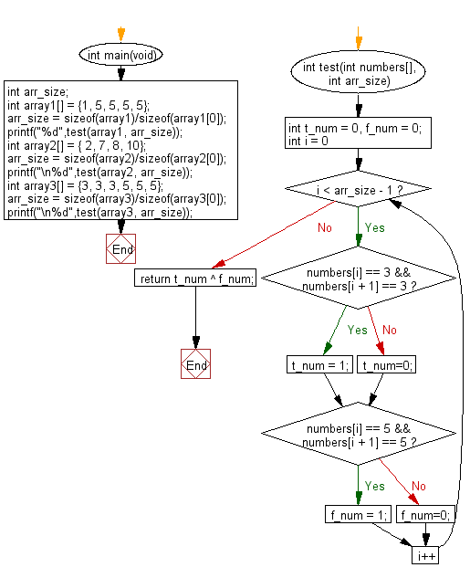 C Programming Algorithm Flowchart: Check if an array of integers contains a 3 next to a 3 or a 5 next to a 5 or both