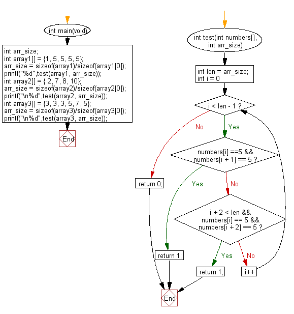 C Programming Algorithm Flowchart: Check a given array of integers and return true if the given array contains two 5's next to each other, or two 5 separated by one element