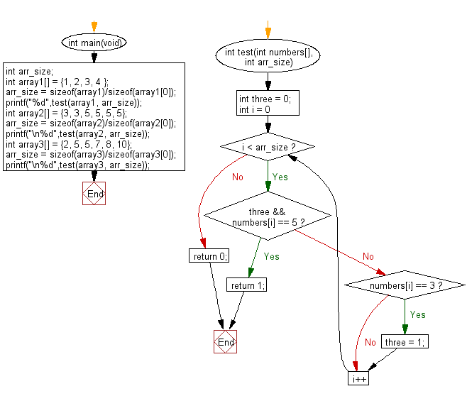 C Programming Algorithm Flowchart: Check a given array of integers and return true if there is a 3 with a 5 somewhere later in the  given array