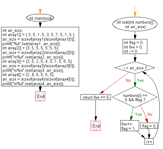 C Programming Algorithm Flowchart: Check a given array of integers and return true if the value 5 appears 5 times and there are no 5 next to each other