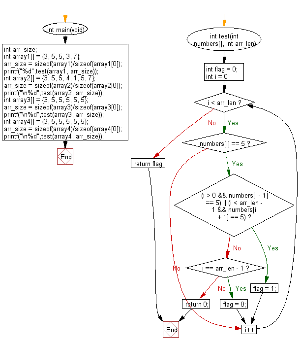 C Programming Algorithm Flowchart: Check a given array of integers and return true if every 5 that appears in the given array is next to another 5