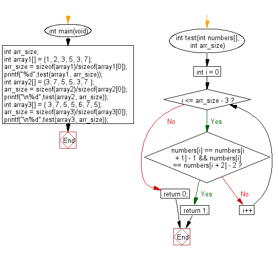 C Programming Algorithm Flowchart: Check a given array of integers and return true if the array contains three increasing adjacent numbers