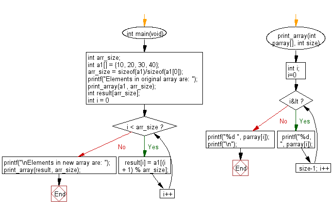 C Programming Algorithm Flowchart: Shift an element in left direction and return a new array