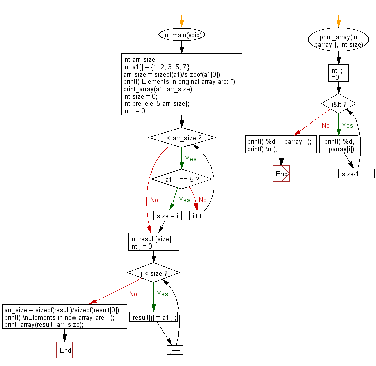 C Programming Algorithm Flowchart: Create a new array taking the elements before the element value 5from a given array of integers