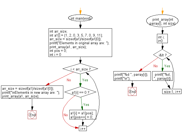 C Programming Algorithm Flowchart: Create a new array from a given array of integers shifting all zeros to left direction