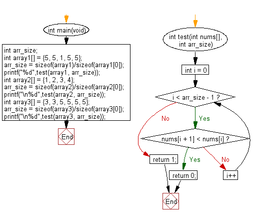 C Programming Algorithm Flowchart: Check if the value of each element is equal or greater than the value of previous element of a given array of integers