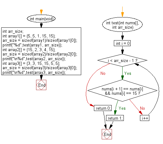 C Programming Algorithm Flowchart: Check a given array (length will be atleast 2) of integers and return true if there are two values 15, 15 next to each other