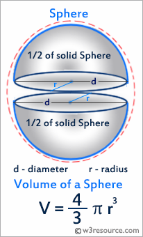 Python: Volume of a sphere