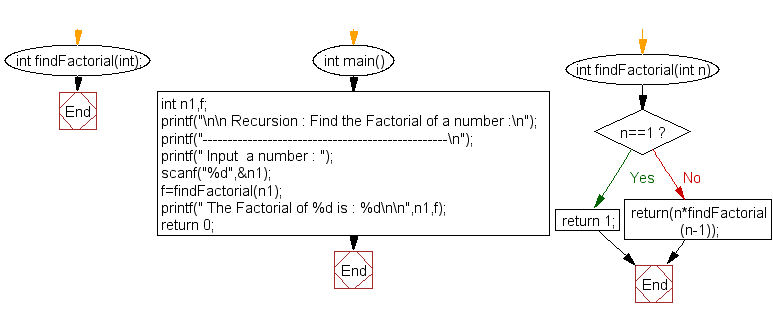 Flowchart: Find the Factorial of a number.