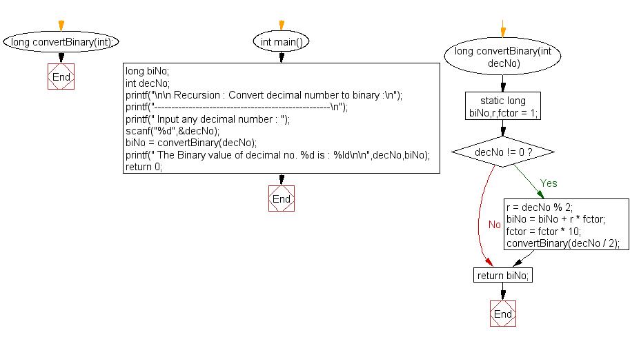 Flowchart: Convert decimal number to binary.