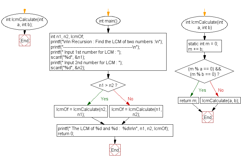 Flowchart: Find the LCM of two numbers.