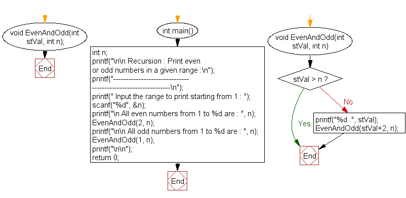 Flowchart: Print even or odd numbers in a given range.