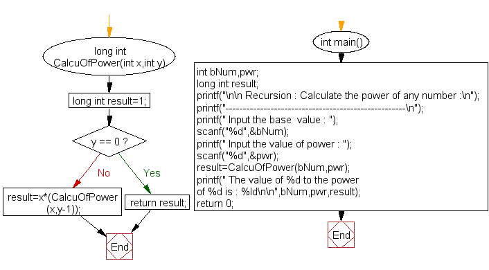 Flowchart: Calculate power of any number.