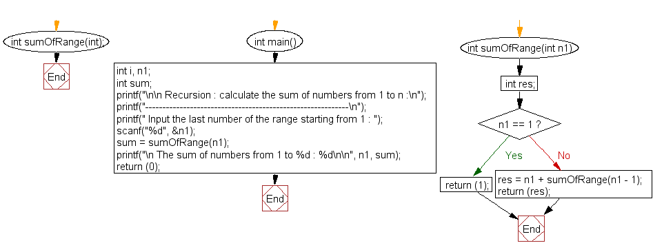 Flowchart: Calculate the sum of numbers 1 to n.