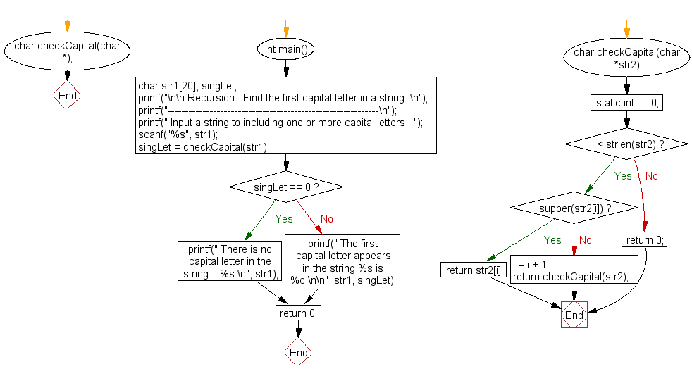 Flowchart: Find the first capital letter in a string
