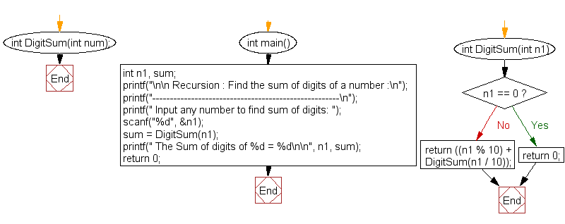 Flowchart: Find the sum of digits of a number