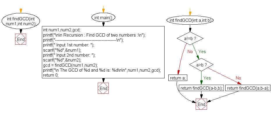 Flowchart: Find GCD of two numbers.
