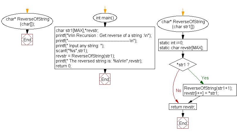 Flowchart: Get reverse of a string.
