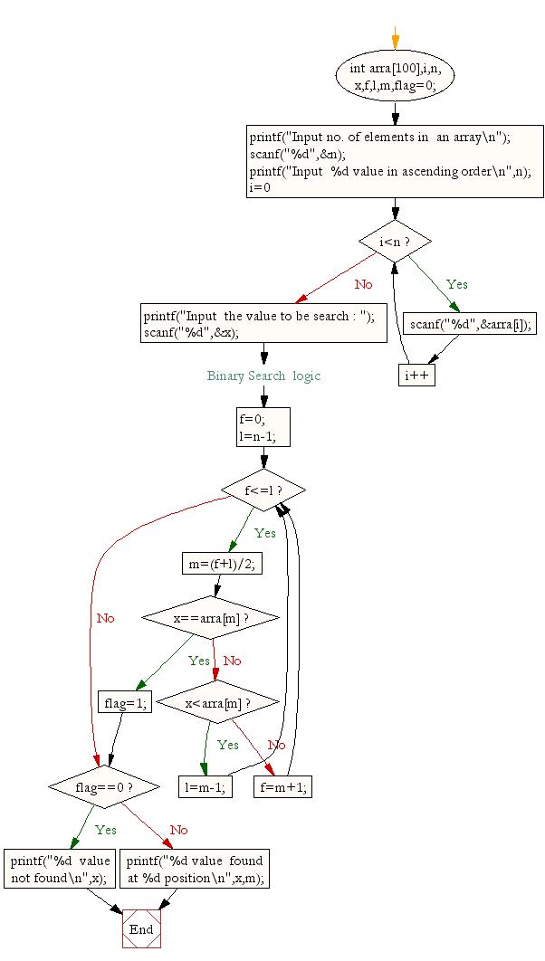 Flowchart: C Programming - Binary search