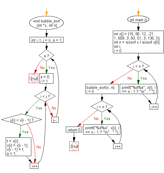 Flowchart: C Programming - Bubble sort algorithm