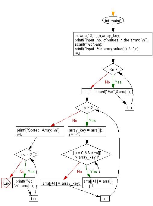 Flowchart: C Programming - Insertion sort