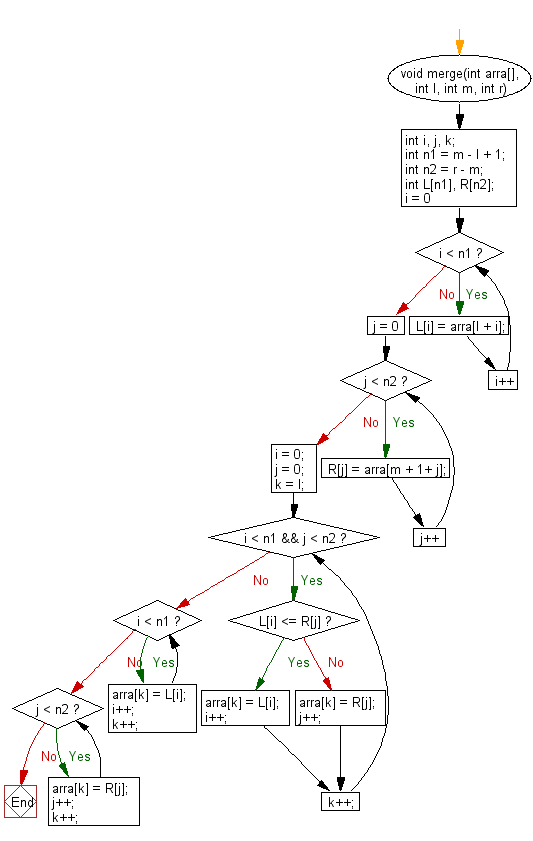 Flowchart: C Programming - Merge sort