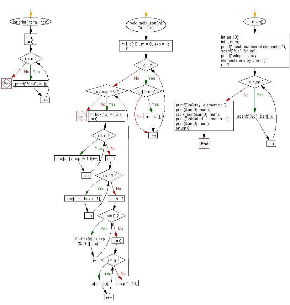 Flowchart: C Programming - Radix sort