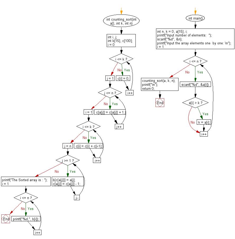Flowchart: C Programming - Counting sort