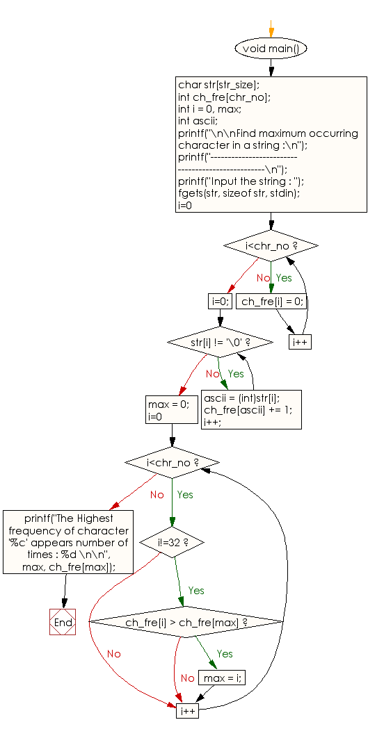 Flowchart: Find maximum occurring character in a string.