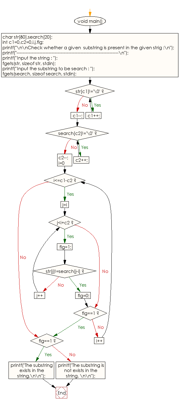 Flowchart: Check whether a given  substring is present in the given string