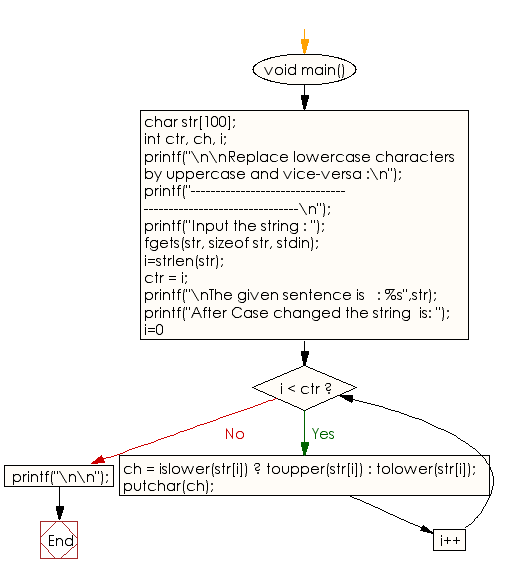 Flowchart: Replace lowercase characters by uppercase and vice-versa