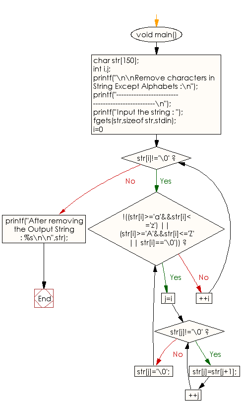 Flowchart: Remove characters in String Except Alphabets