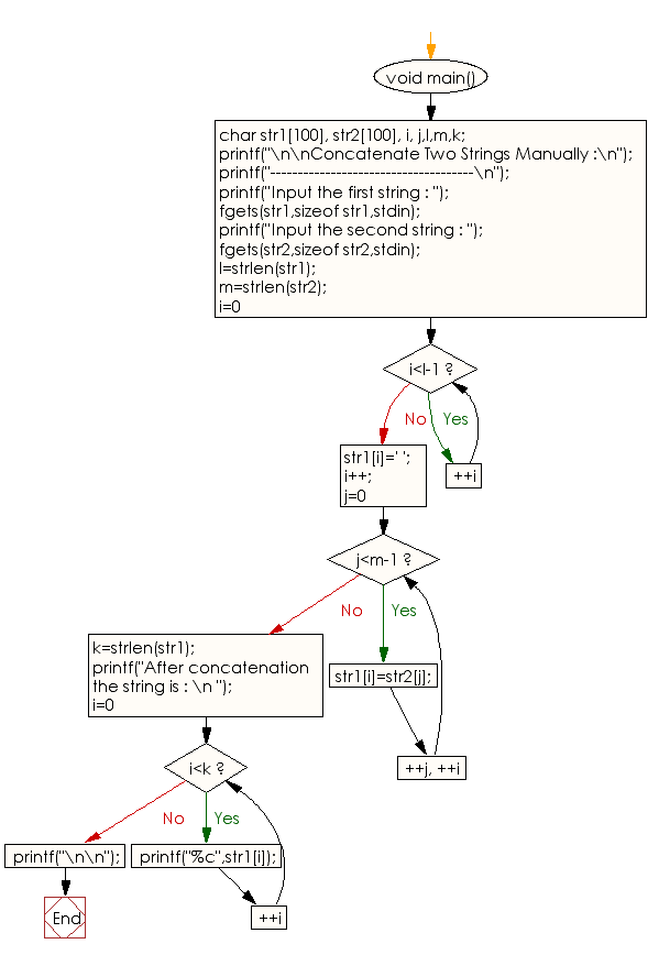 Flowchart: Concatenate Two Strings Manually