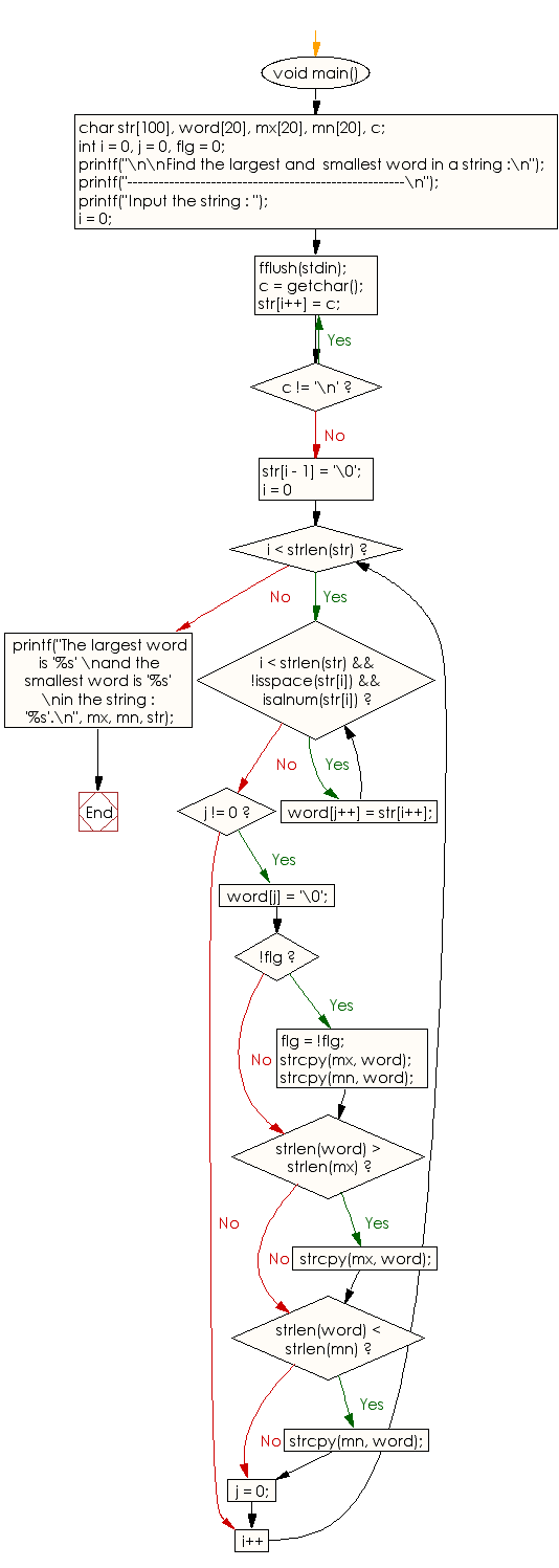 Flowchart: Find the largest and  smallest word in a string