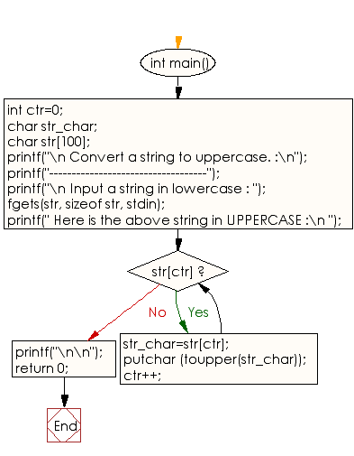 Flowchart: Convert a string to uppercase
