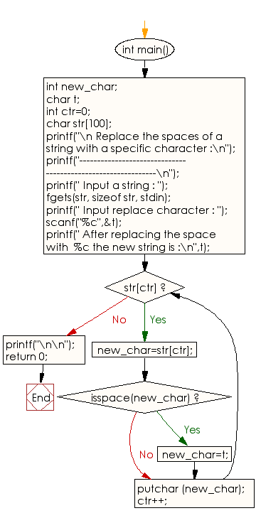 Flowchart: Replace the spaces of a string with a specific character