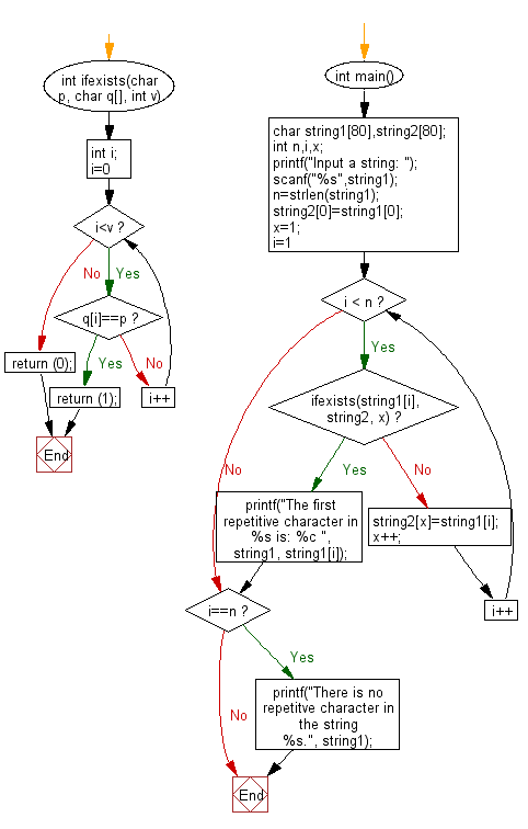 Flowchart: Find the repeated character in a given string