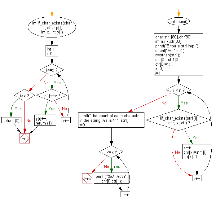 Flowchart: Count of each character in a given string