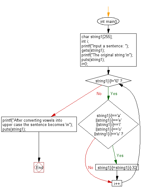 Flowchart: Convert vowels into upper case character in a given string