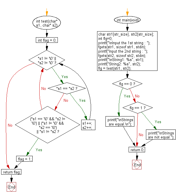 Flowchart: Compare two string whether they are equal or not.