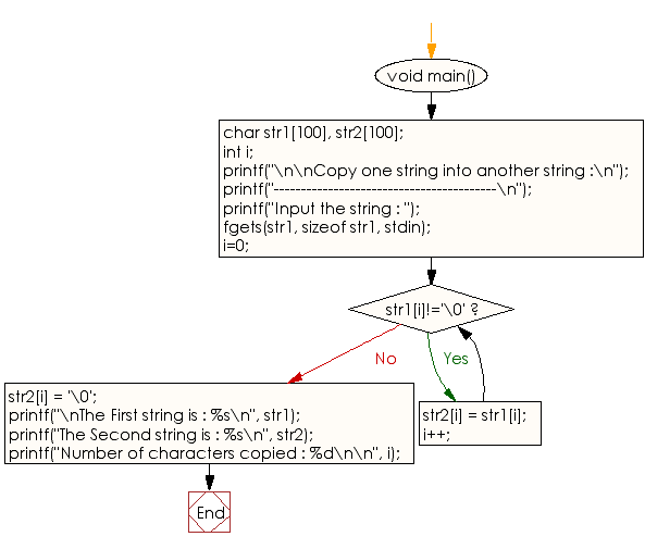 Flowchart: Copy one string into another string.