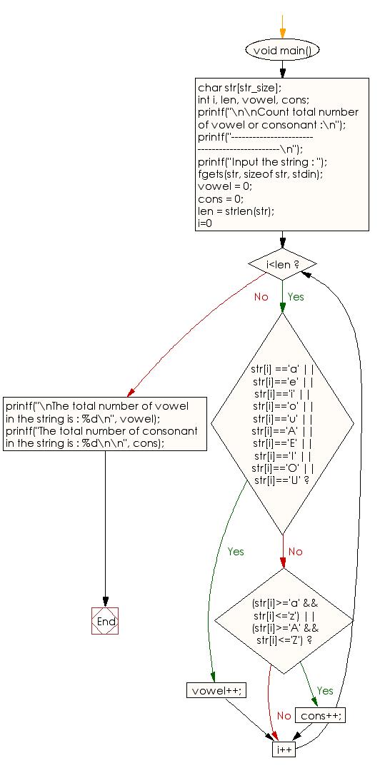 Flowchart: Count total number of vowel or consonant.