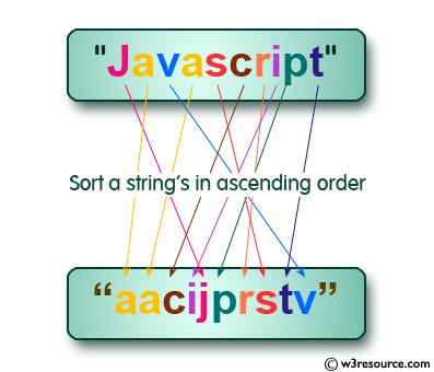 C Programming: Sort a string array in ascending order