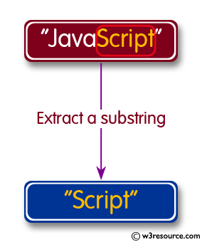 C Programming: Extract a substring from a given string