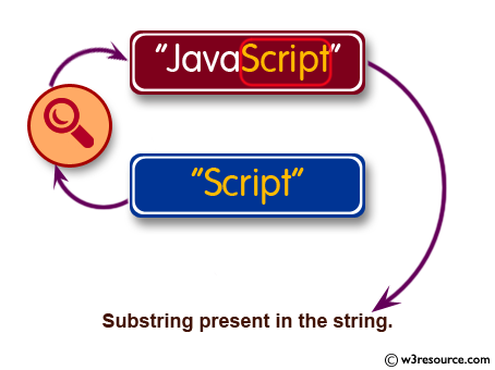 C Programming: Check whether a given substring is present in the given string