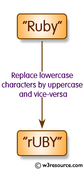 C Programming: Replace lowercase characters by uppercase and vice-versa