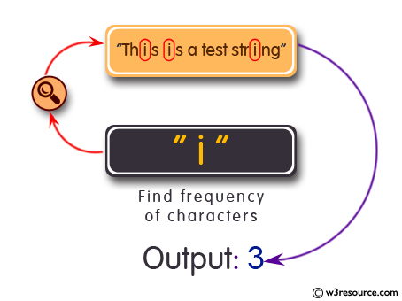 C Programming: Find the Frequency of Characters