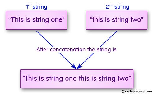 C Programming: Concatenate Two Strings Manually