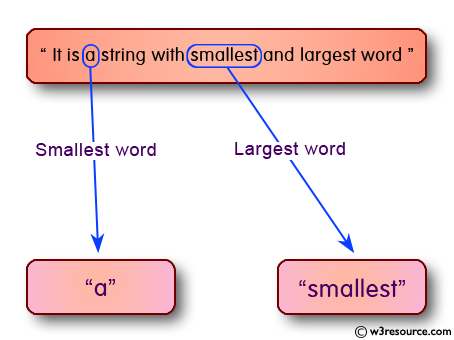 C Programming: Find the largest and  smallest word in a string