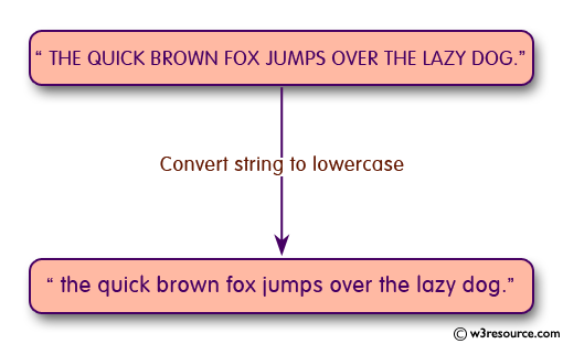 C Programming: Convert a string to lowercase